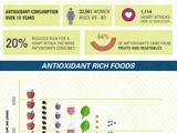 Antioxidant Rich Foos Infographic- Something for the Weekend