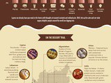 The World Dessert Atlas Infographic - Something for the Weekend