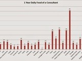 Statistics: 365 Days of a Consultant's Food